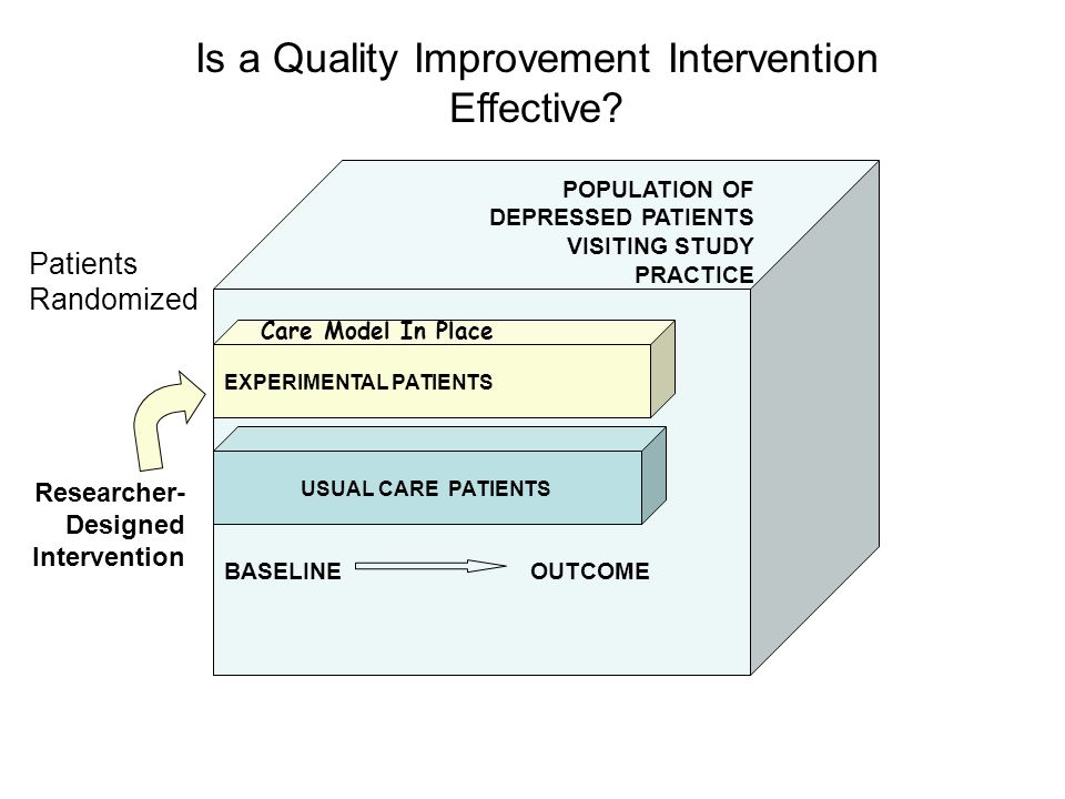 POPULATION OF DEPRESSED PATIENTS VISITING STUDY PRACTICE Researcher- Designed Intervention BASELINEOUTCOME EXPERIMENTAL PATIENTS Care Model In Place USUAL CARE PATIENTS Is a Quality Improvement Intervention Effective.