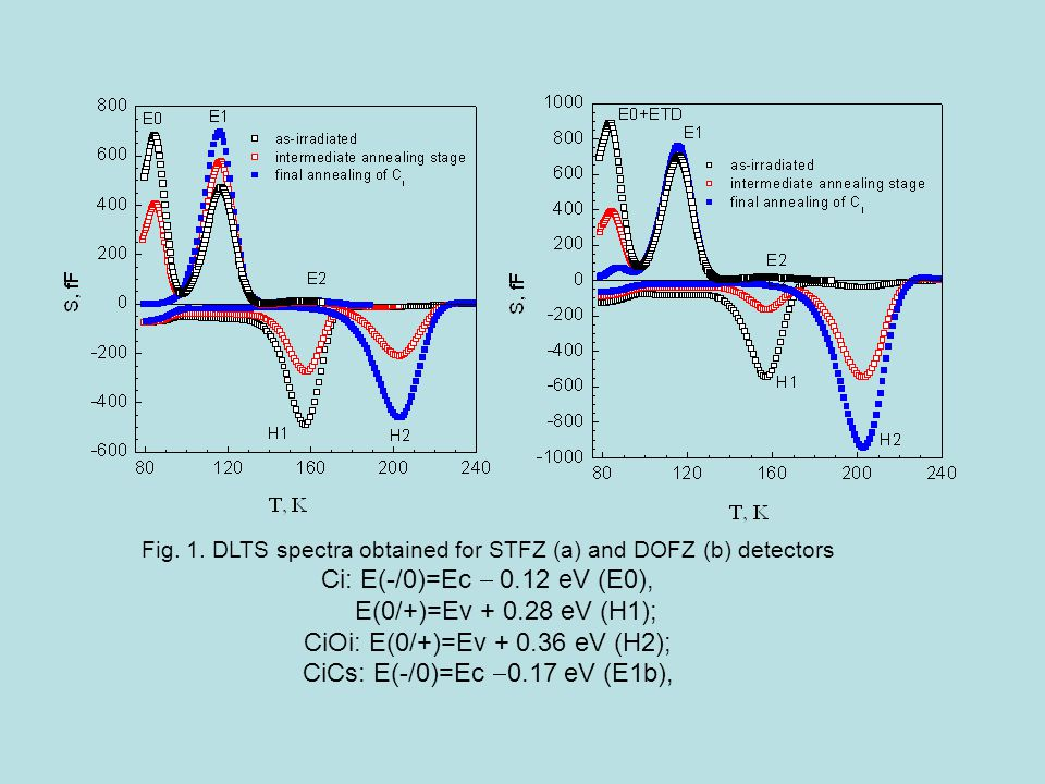 Fig. 1. DLTS spectra obtained for STFZ (a) and DOFZ (b) detectors Ci: E(-/0)=Ec  0.12 eV (E0), E(0/+)=Ev + 0.28 eV (H1); CiOi: E(0/+)=Ev + 0.36 eV (H