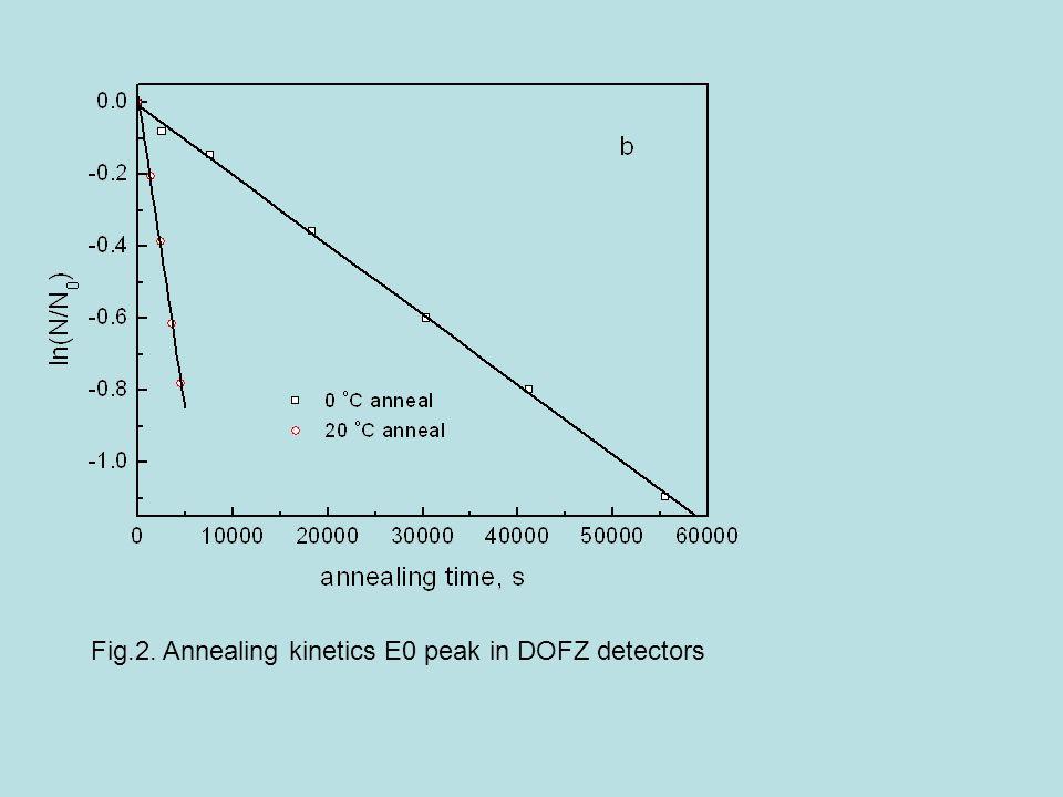 Fig.2. Annealing kinetics E0 peak in DOFZ detectors