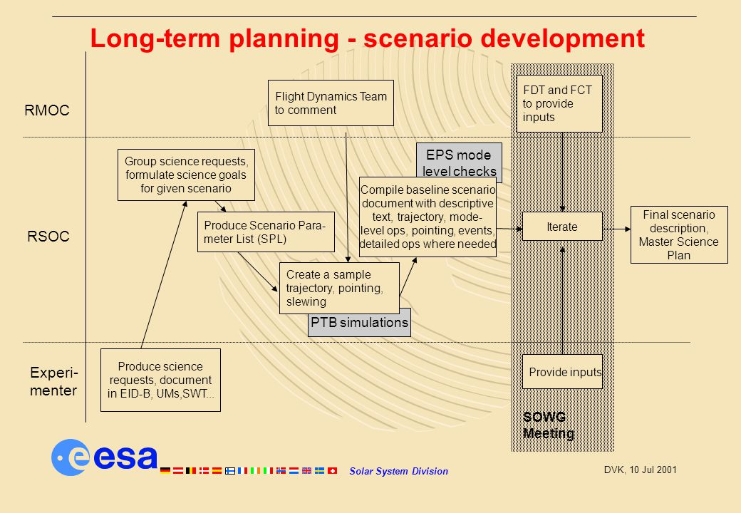 Solar System Division DVK, 10 Jul 2001 PTB simulations EPS mode level checks Long-term planning - scenario development Experi- menter RSOC RMOC Produce science requests, document in EID-B, UMs,SWT...