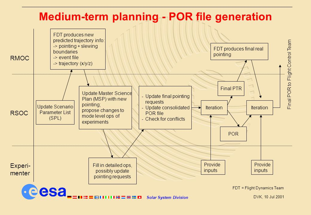 Solar System Division DVK, 10 Jul 2001 Medium-term planning - POR file generation Experi- menter RSOC RMOC Update Scenario Parameter List (SPL) FDT produces new predicted trajectory info: -> pointing + slewing boundaries -> event file -> trajectory (x/y/z) Update Master Science Plan (MSP) with new pointing; propose changes to mode level ops of experiments Fill in detailed ops, possibly update pointing requests -Update final pointing requests -Update consolidated POR file -Check for conflicts Iteration Provide inputs Final PTR POR FDT produces final real pointing Iteration Provide inputs Final POR to Flight Control Team FDT = Flight Dynamics Team