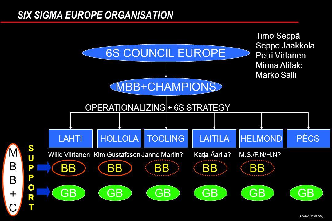 Antti Kontio (22.01.2003) SIX SIGMA EUROPE ORGANISATION 6S COUNCIL EUROPE MBB+CHAMPIONS LAHTIHOLLOLATOOLINGHELMONDLAITILAPÉCS BB GB MBB+CMBB+C OPERATIONALIZING + 6S STRATEGY SUPPORTSUPPORT BB Janne Martin Katja Äärilä.