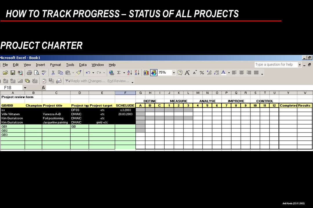 Antti Kontio (22.01.2003) HOW TO TRACK PROGRESS – STATUS OF ALL PROJECTS PROJECT CHARTER