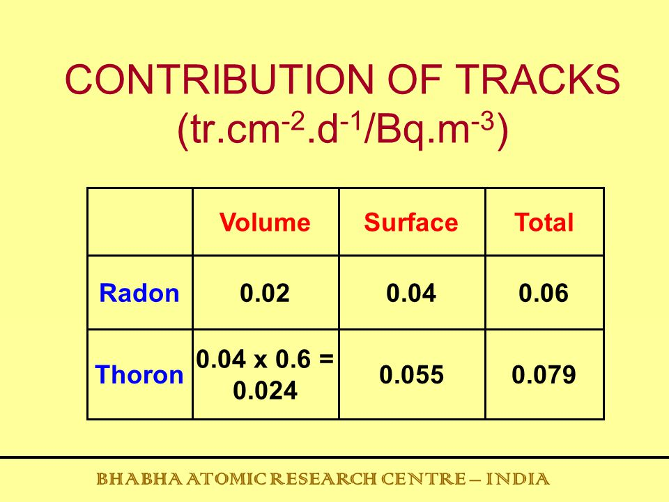 CONTRIBUTION OF TRACKS (tr.cm -2.d -1 /Bq.m -3 ) 0.060.040.02Radon 0.0790.055 0.04 x 0.6 = 0.024 Thoron TotalSurfaceVolume BHABHA ATOMIC RESEARCH CENT