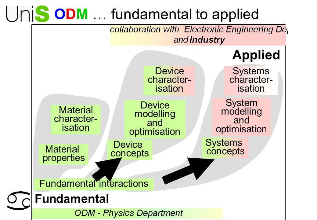 ODM … fundamental to applied Fundamental Applied Fundamental interactions Device character- isation Systems concepts Systems character- isation Material properties Device concepts Device modelling and optimisation System modelling and optimisation Material character- isation