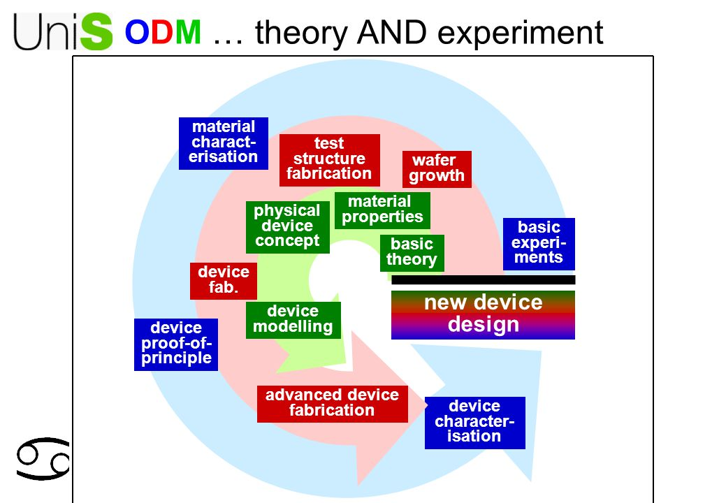new device design device character- isation ODM … theory AND experiment wafer growth test structure fabrication advanced device fabrication device modelling material charact- erisation basic theory physical device concept basic experi- ments material properties device proof-of- principle device fab.