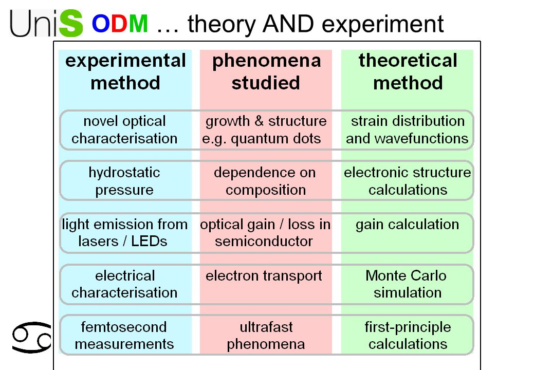 ODM … theory AND experiment