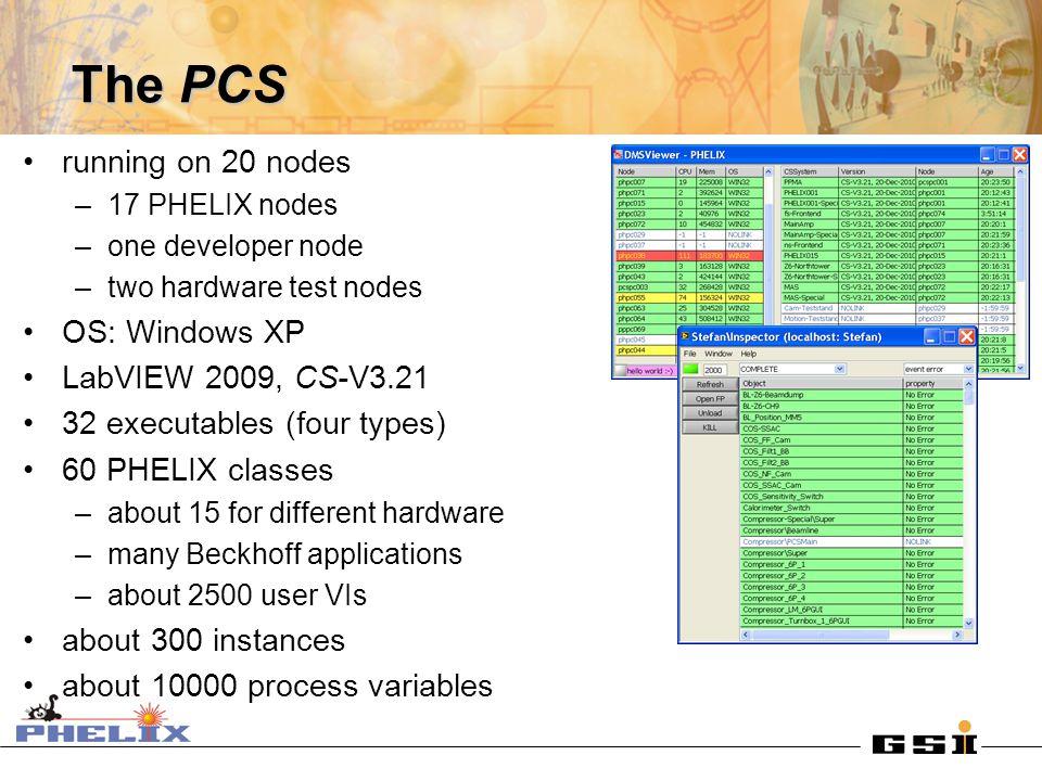 The PCS running on 20 nodes –17 PHELIX nodes –one developer node –two hardware test nodes OS: Windows XP LabVIEW 2009, CS-V3.21 32 executables (four t