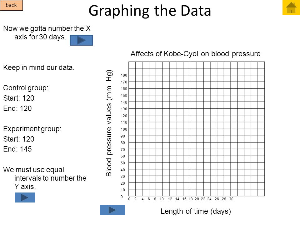 Blood pressure values (mm Hg) Affects of Kobe-Cyol on blood pressure Graphing the Data Now we gotta number the X axis for 30 days. Keep in mind our da
