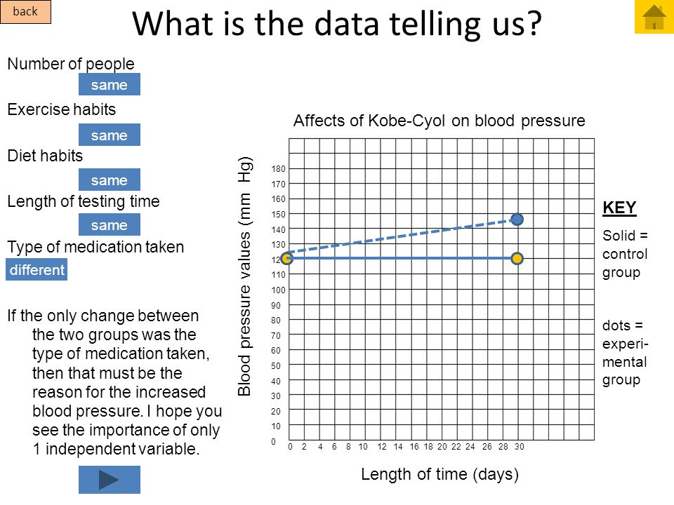What is the data telling us? Number of people Exercise habits Diet habits Length of testing time Type of medication taken If the only change between t