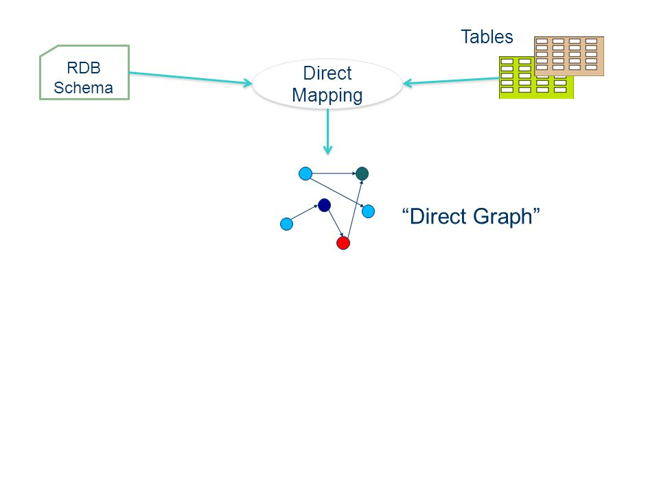 Direct Mapping Tables RDB Schema Direct Graph