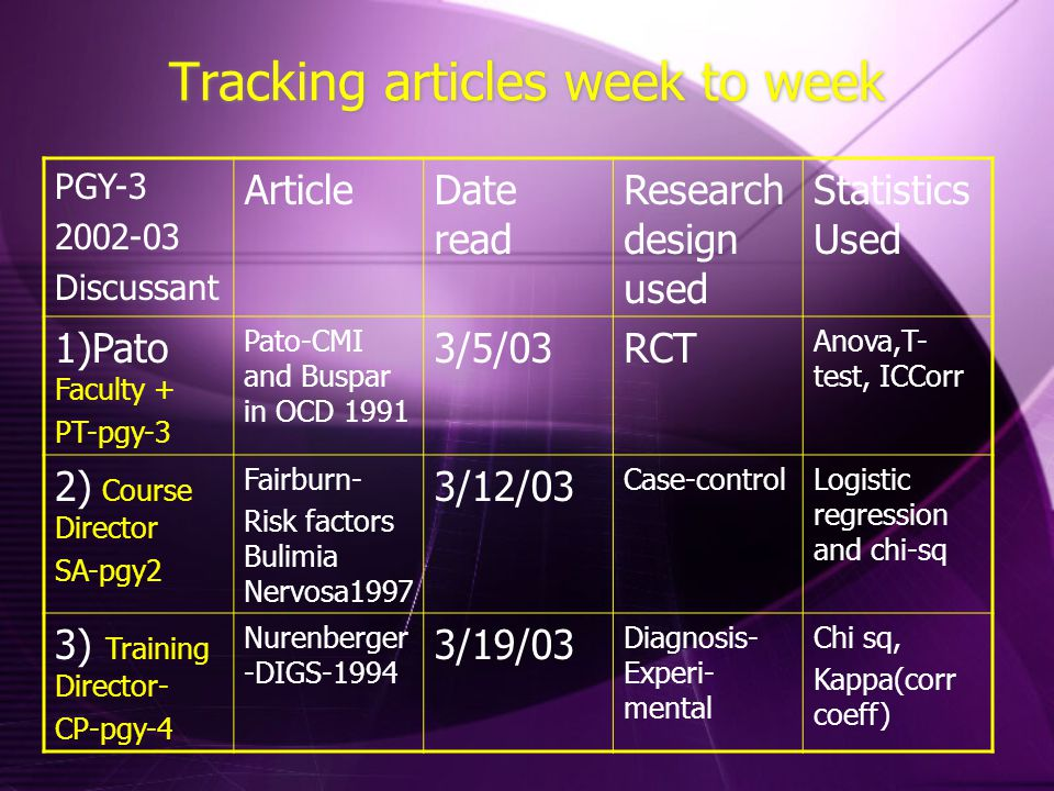 Tracking articles week to week PGY-3 2002-03 Discussant ArticleDate read Research design used Statistics Used 1)Pato Faculty + PT-pgy-3 Pato-CMI and B