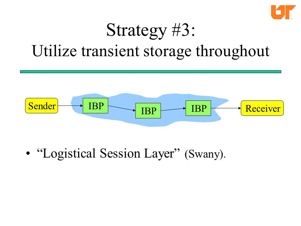 Strategy #3: Utilize transient storage throughout Logistical Session Layer (Swany).