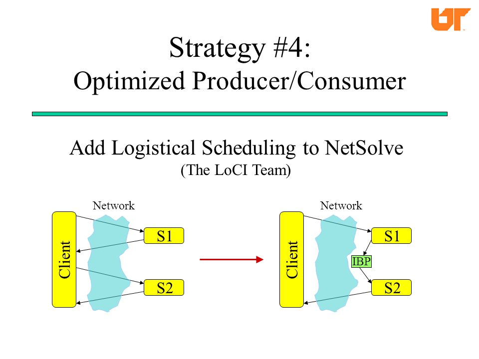 Strategy #4: Optimized Producer/Consumer Client S1 S2 Network Client S1 S2 Network IBP Add Logistical Scheduling to NetSolve (The LoCI Team)