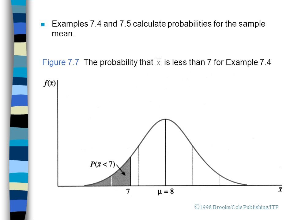 n Examples 7.4 and 7.5 calculate probabilities for the sample mean.