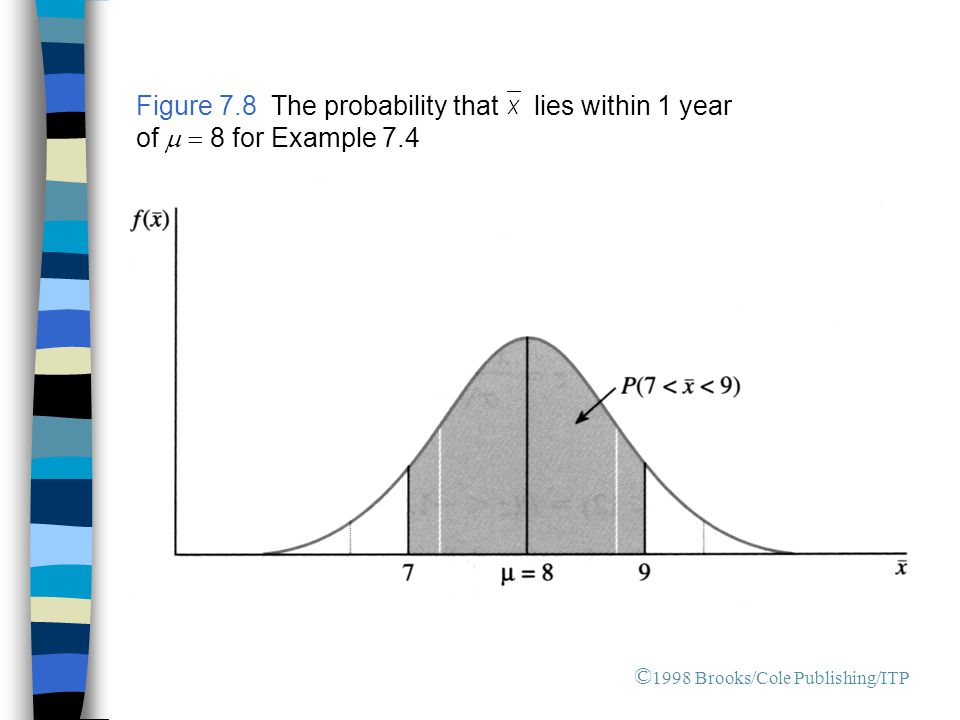 © 1998 Brooks/Cole Publishing/ITP Figure 7.8 The probability that lies within 1 year of   8 for Example 7.4