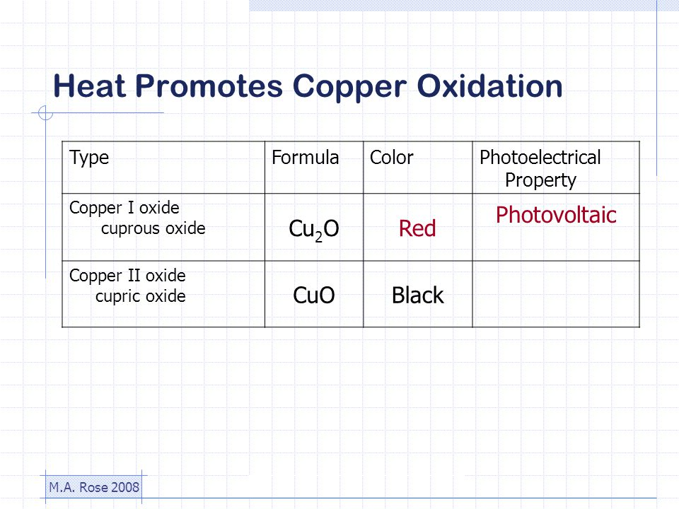 M.A. Rose 2008 Heat Promotes Copper Oxidation TypeFormulaColorPhotoelectrical Property Copper I oxide cuprous oxide Cu 2 ORed Photovoltaic Copper II o