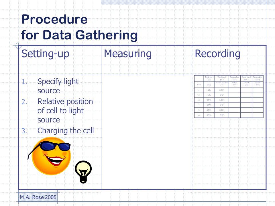 M.A. Rose 2008 Procedure for Data Gathering Setting-upMeasuringRecording 1.