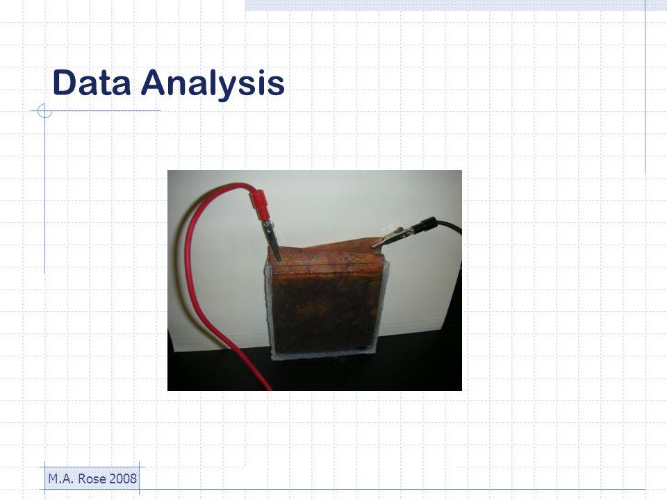 M.A. Rose 2008 Data Analysis
