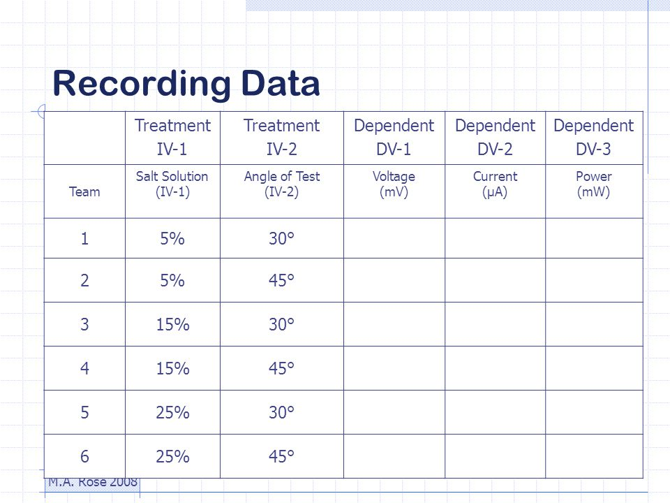 M.A. Rose 2008 Recording Data Treatment IV-1 Treatment IV-2 Dependent DV-1 Dependent DV-2 Dependent DV-3 Team Salt Solution (IV-1) Angle of Test (IV-2