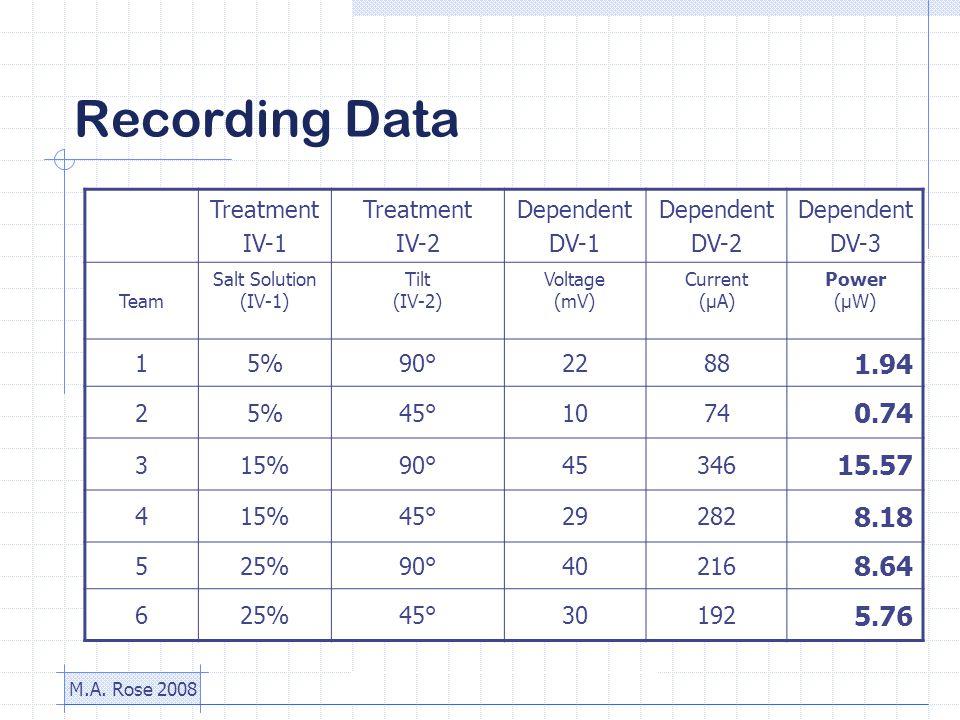 M.A. Rose 2008 Recording Data Treatment IV-1 Treatment IV-2 Dependent DV-1 Dependent DV-2 Dependent DV-3 Team Salt Solution (IV-1) Tilt (IV-2) Voltage