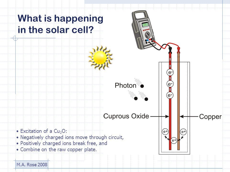 M.A. Rose 2008 What is happening in the solar cell.