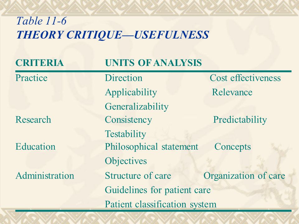 Table 11-6 THEORY CRITIQUE—USEFULNESS CRITERIAUNITS OF ANALYSIS PracticeDirection Cost effectiveness Applicability Relevance Generalizability Research