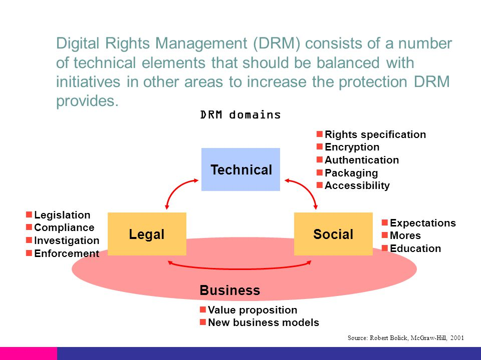 Digital Rights Management (DRM) consists of a number of technical elements that should be balanced with initiatives in other areas to increase the protection DRM provides.