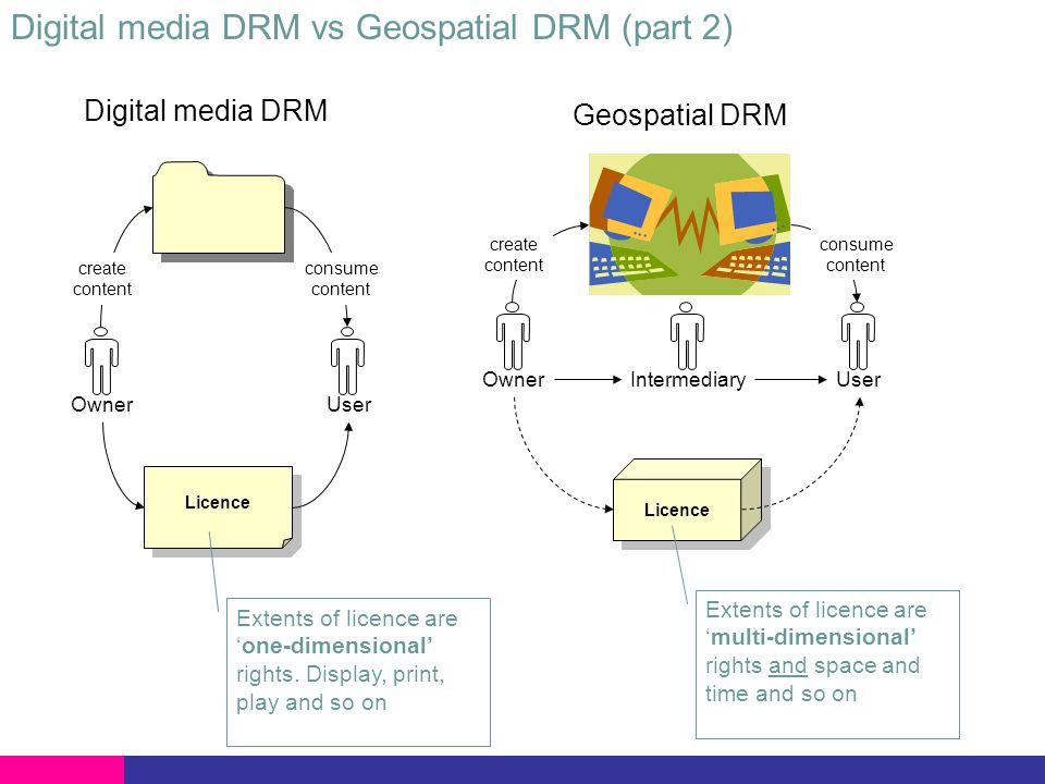 Digital media DRM vs Geospatial DRM Digital media DRM Trade the rights to a discrete object.