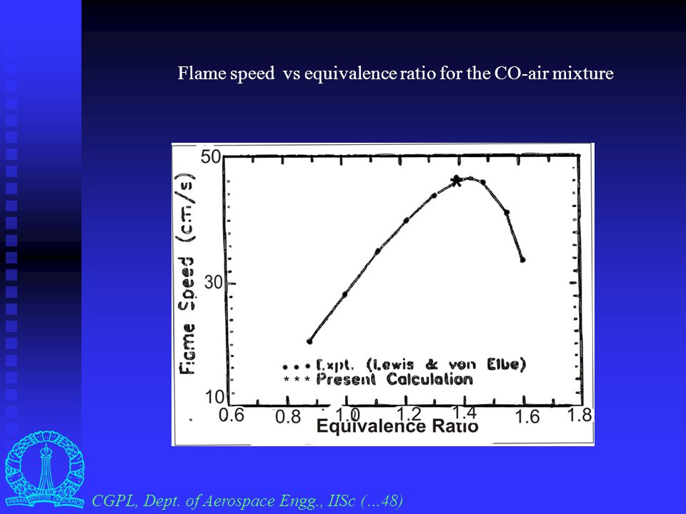 Plot of the flame speed vs air-to-fuel ratio Computed for nominal compositions Experimental A/F Flame Speeds ( cm/s ) A/F Flame Speeds ( cm/s ) Rich 0.689  0.028 6.0  0.2 Lean 3.1149 5.82 Rich 0.83  0.03 13.0 Lean 2.8  0.05 10.3 CGPL, Dept.