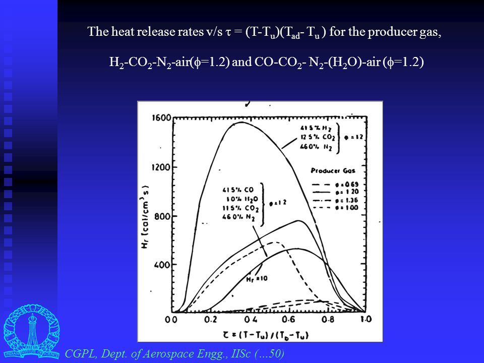 Plot of Flame speed vs % H 2 for H 2 -air mixture CGPL, Dept. of Aerospace Engg., IISc (…49)