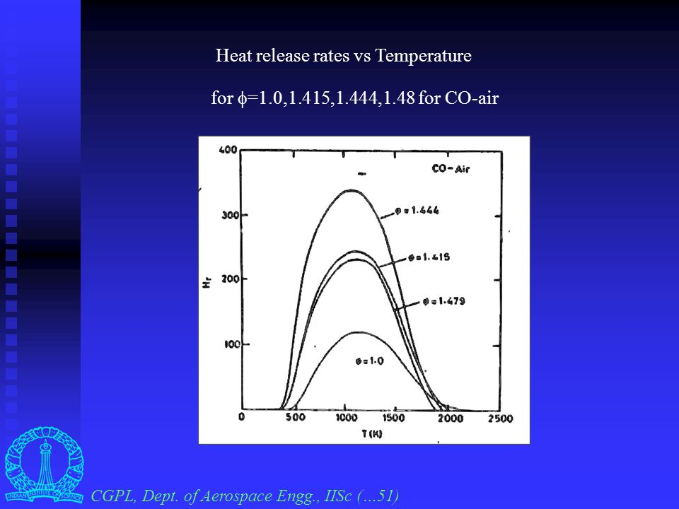 The heat release rates v/s  = (T-T u )(T ad - T u ) for the producer gas, H 2 -CO 2 -N 2 -air(  =1.2) and CO-CO 2 - N 2 -(H 2 O)-air (  =1.2) CGPL,