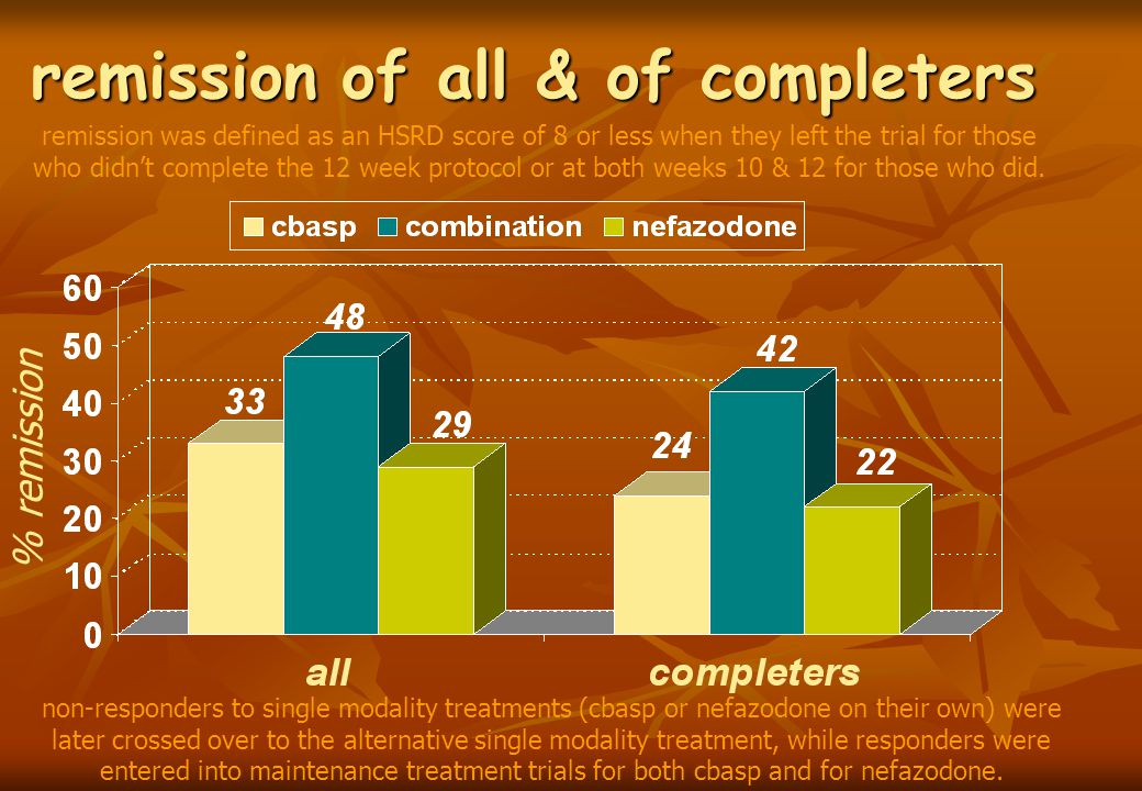 remission of all & of completers % remission remission was defined as an HSRD score of 8 or less when they left the trial for those who didn't complete the 12 week protocol or at both weeks 10 & 12 for those who did.