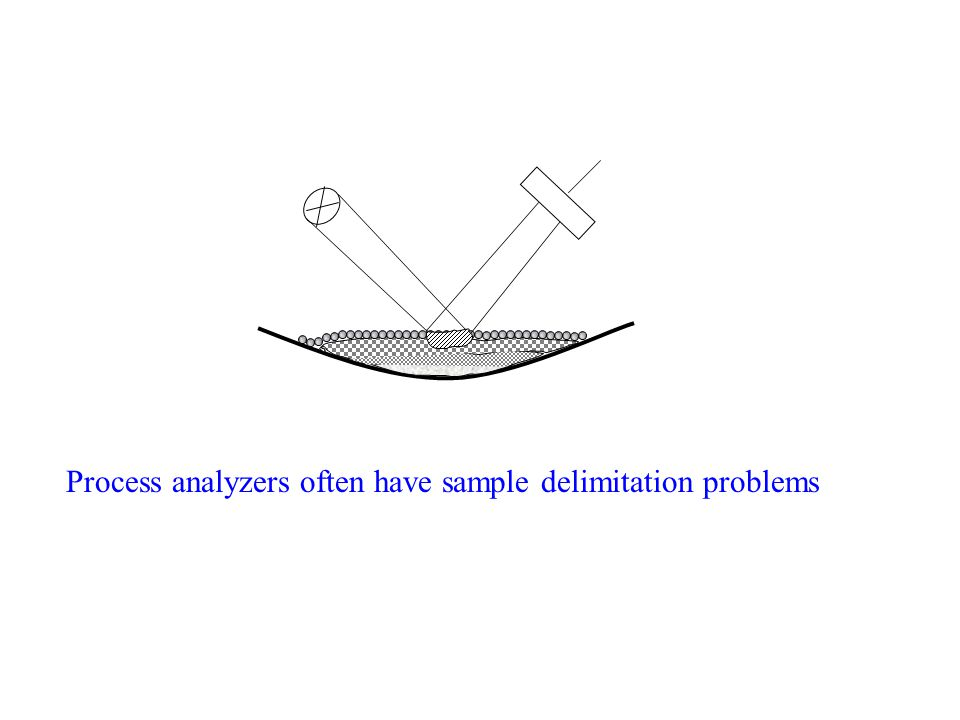 Correct design for proportional sampler: correct increment extraction v = constant  0.6 m/s if d > 3 mm, b  3d = b 0 if d < 3 mm, b  10 mm = b 0 d = diameter of largest particles b 0 = minimum opening of the sample cutter