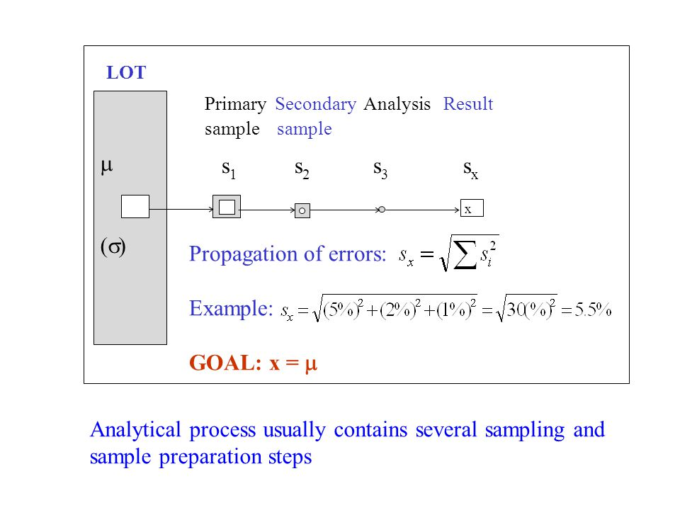   x LOT Primary Secondary Analysis Result sample s 1 s 2 s 3 s x Propagation of errors: Example: GOAL: x =  Analytical process usually contains several sampling and sample preparation steps