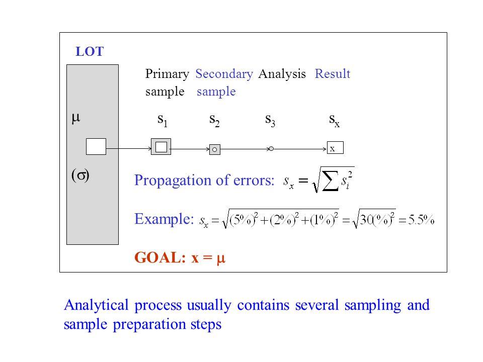 Correct sample delimitation