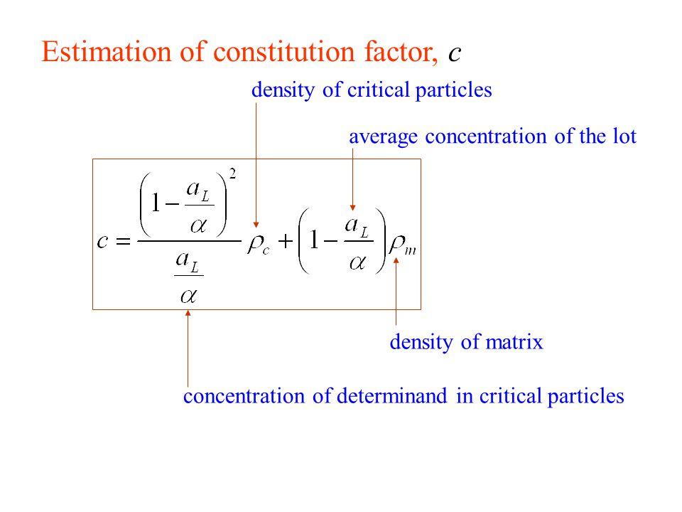 Estimation of size distribution factor, g Wide size distribution (d/d 0.05 > 4) default g = 0.25 Medium distribution (d/d 0.05 = 4...2) g = 0.50 Narrow distribution (1 < d/d 0.05 < 2) g = 0.75 Identical particles (d/d 0.05 = 1) g = 1.00