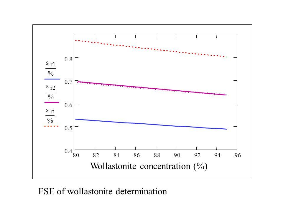 RESULTS 12345678910 0 2 4 6 8 s r1 % s r2 % s rt % Quartz concentration (%) FSE of quartz determination