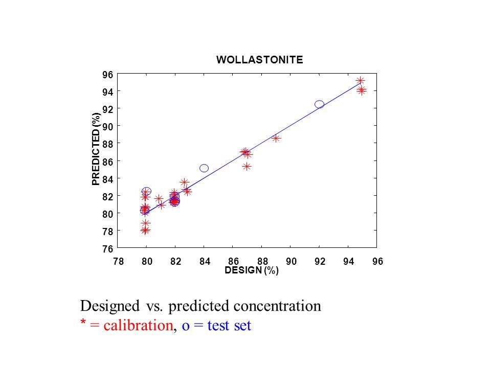 Experimental result (PLS-calibration) Designed vs.