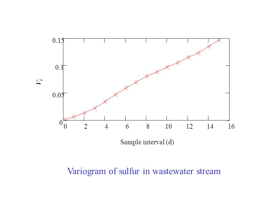 Estimation of sulfur in wastewater stream 051015202530 0.5 0 1 DAYS hihi Heterogeneity of the process, s p = 0.282 =28.2 %