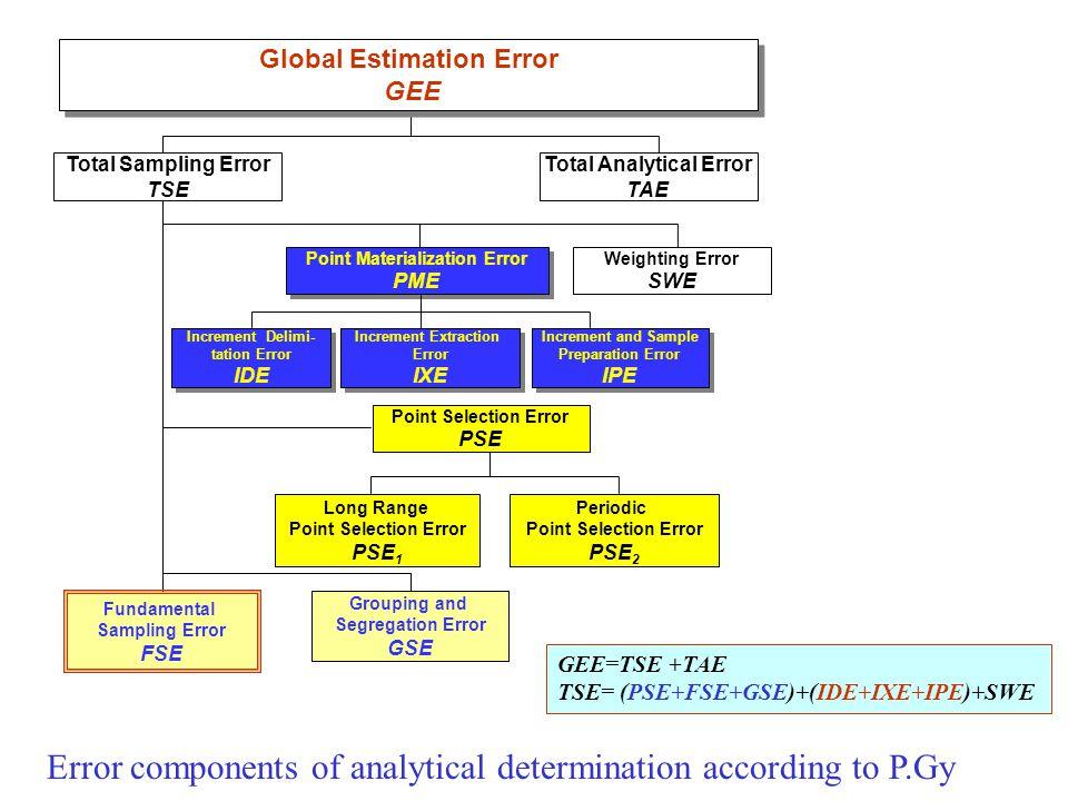 Analysis of Mineral Mixtures by Using IR Spectrometry Pentti Minkkinen a), Marko Lallo a), Pekka Sten b), and Markku J.