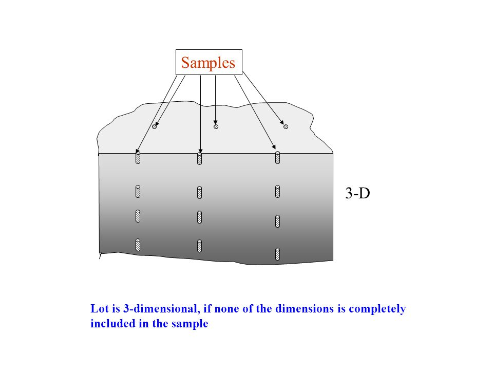 Samples 1-D 2-D If the lot cannot be mixed before sampling the dimensionality of the lot depends on how the samples are delimited and cut from the lot.