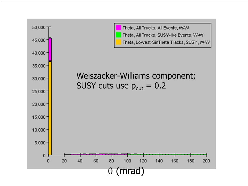  (mrad) Weiszacker-Williams component; SUSY cuts use p cut = 0.2