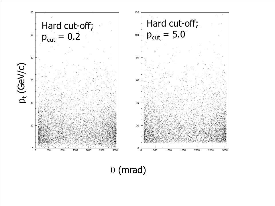 p t (GeV/c)  (mrad) Hard cut-off; p cut = 0.2 Hard cut-off; p cut = 5.0
