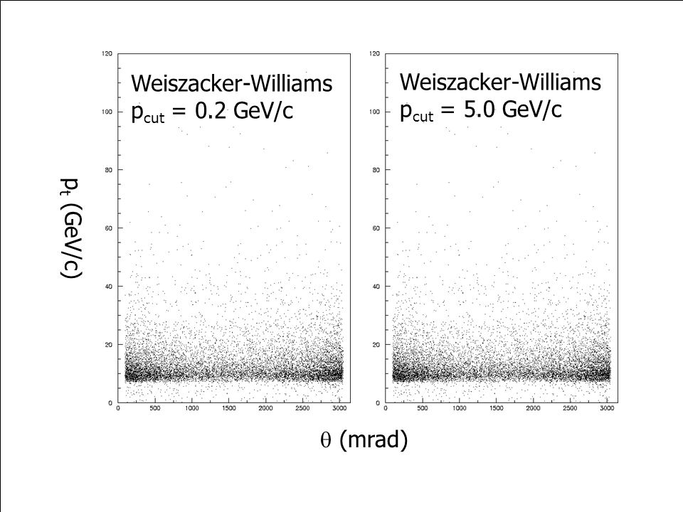 p t (GeV/c)  (mrad) Weiszacker-Williams p cut = 0.2 GeV/c Weiszacker-Williams p cut = 5.0 GeV/c