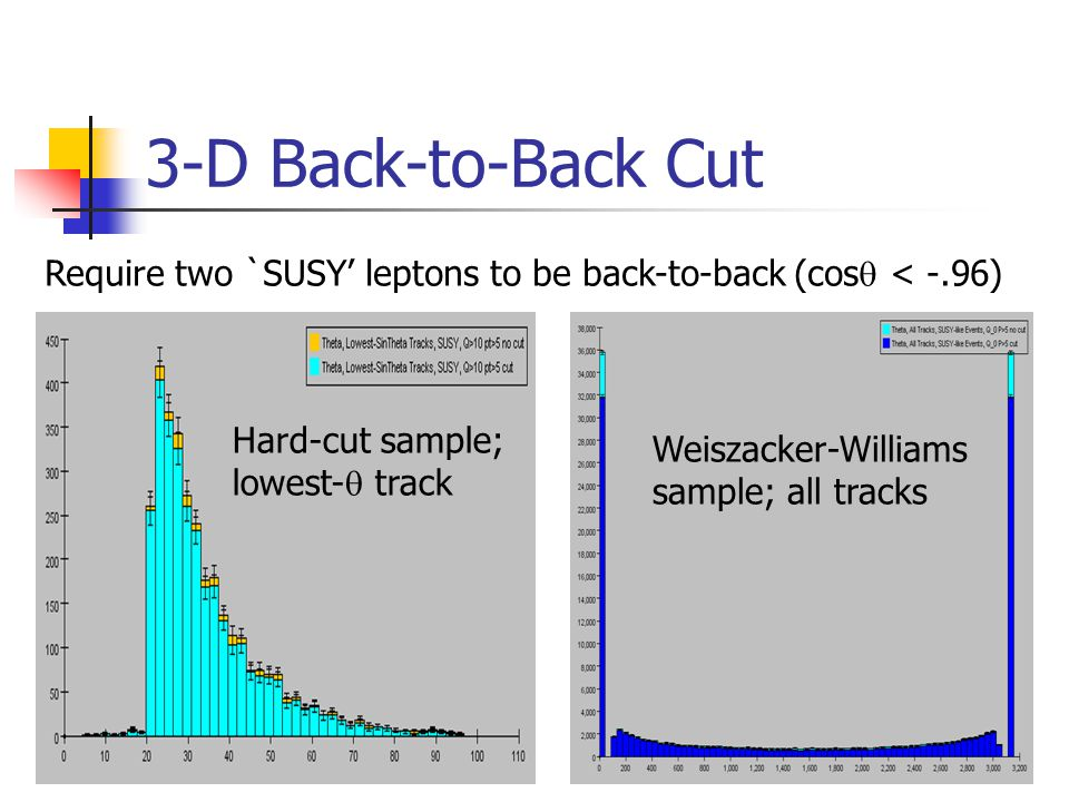 3-D Back-to-Back Cut Require two `SUSY' leptons to be back-to-back (cos  < -.96) Hard-cut sample; lowest-  track Weiszacker-Williams sample; all tracks