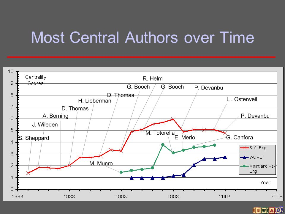 Most Central Authors over Time