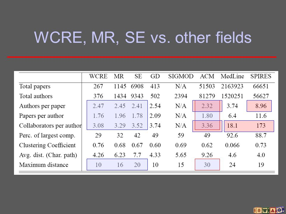 WCRE, MR, SE vs. other fields