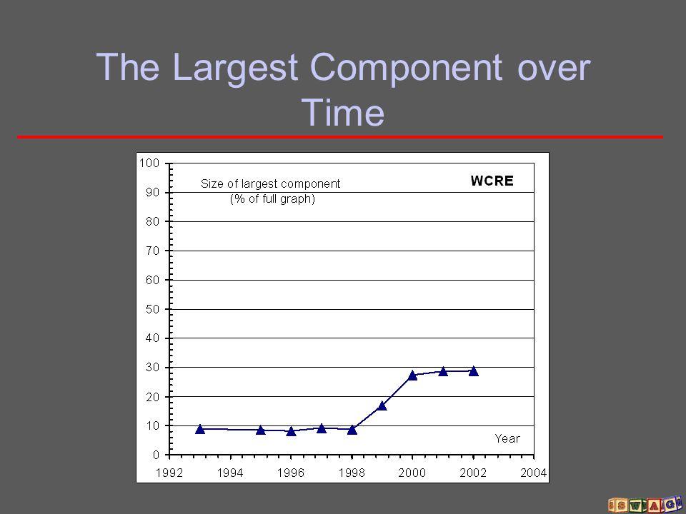 Generating Small World Graphs Using Random Re-wiring Large L Large C Small L Small C Small L Large C