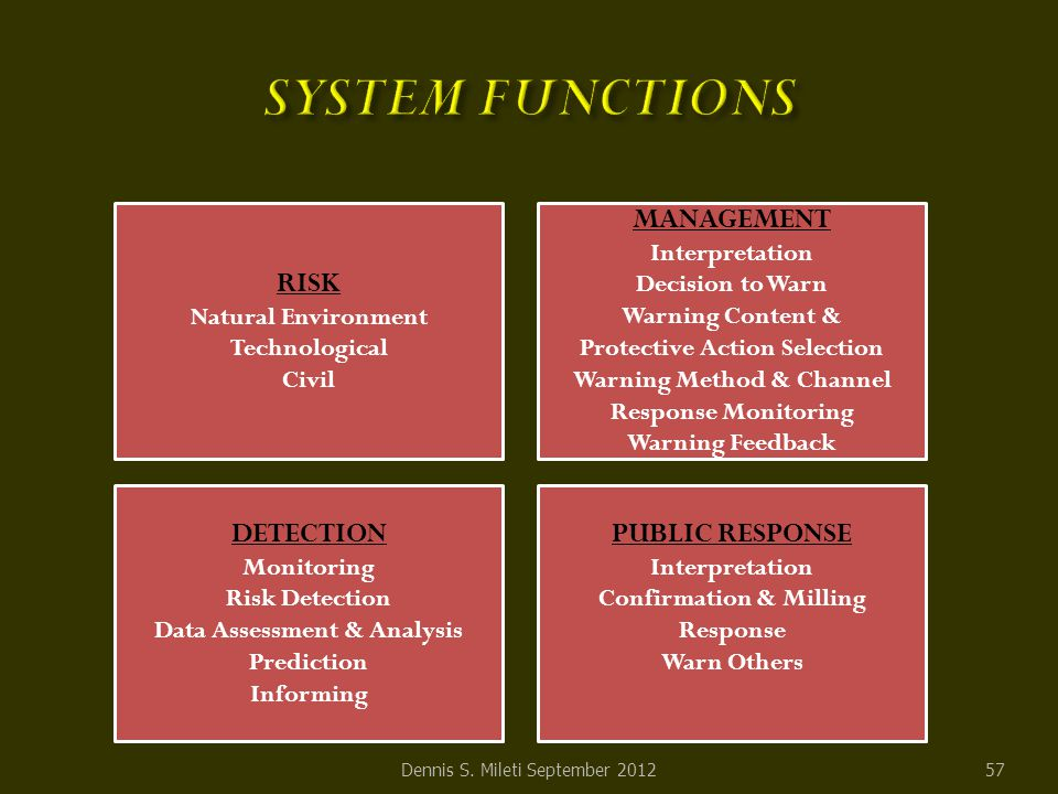 57 DETECTION Monitoring Risk Detection Data Assessment & Analysis Prediction Informing MANAGEMENT Interpretation Decision to Warn Warning Content & Protective Action Selection Warning Method & Channel Response Monitoring Warning Feedback PUBLIC RESPONSE Interpretation Confirmation & Milling Response Warn Others RISK Natural Environment Technological Civil Dennis S.